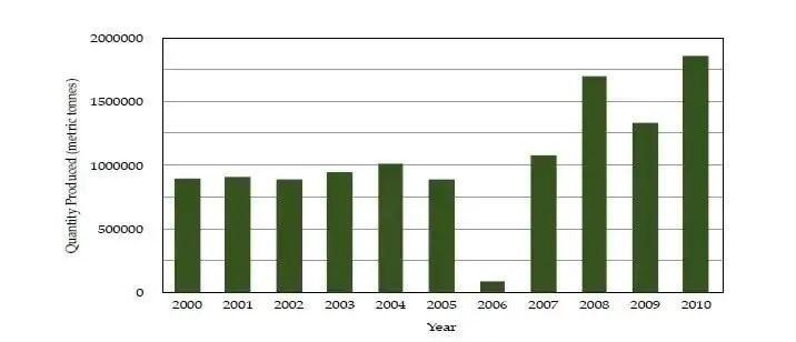 Myfarmbase tomatoe value chain between 2000-2010
